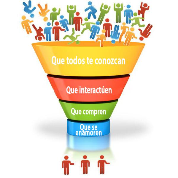 embudo de conversión marketing digital