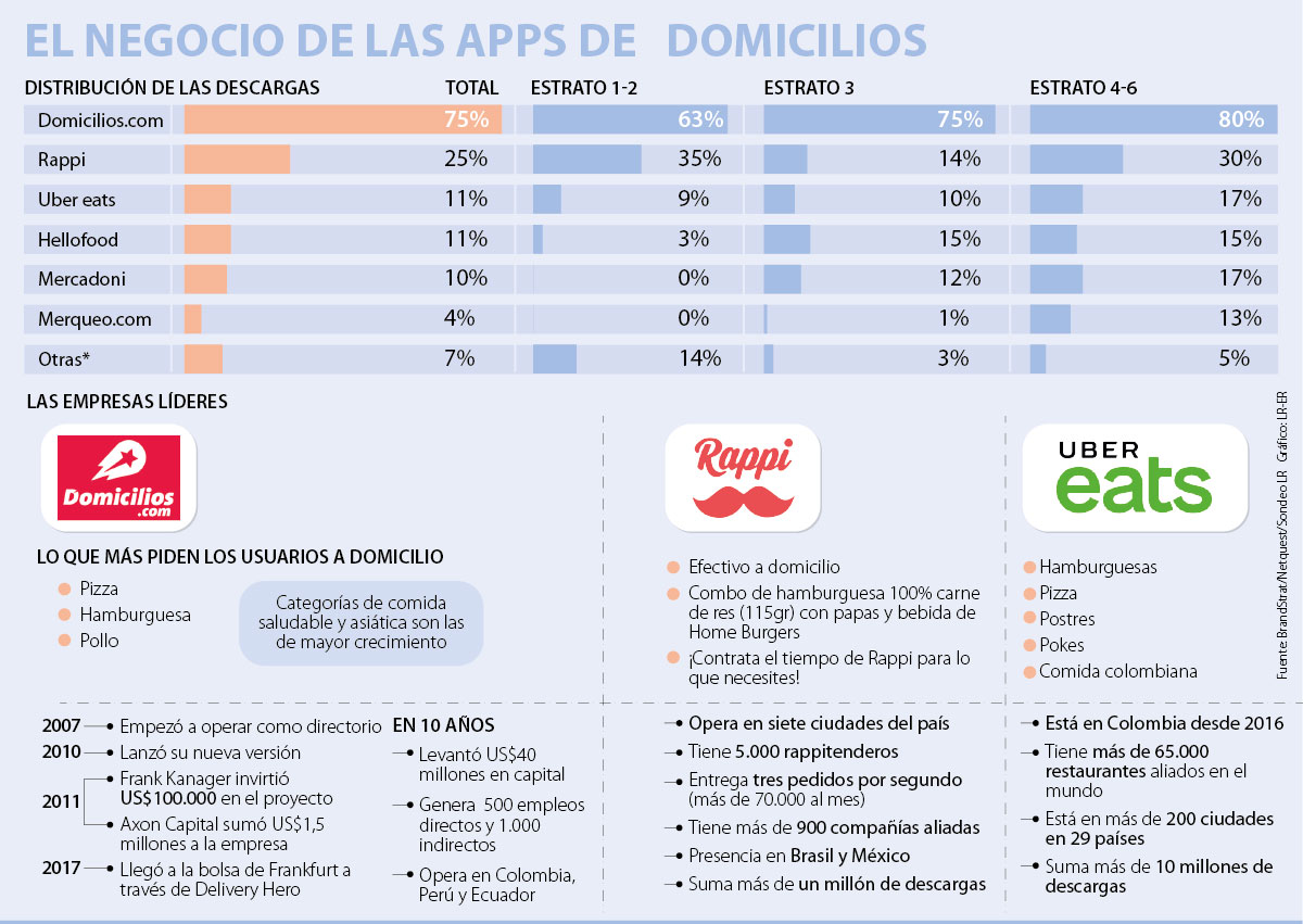 Infografia Apps de domicilios